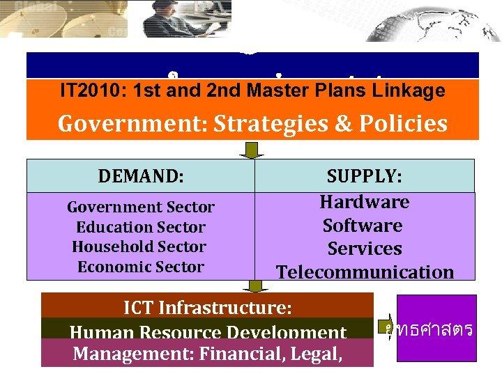 กรอบแนวคดในการจดทำยทธศาสตร IT 2010: 1 st and 2 nd Master Plans Linkage Government: Strategies