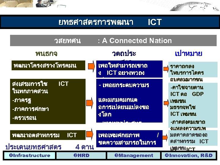ยทธศาสตรการพฒนา วสยทศน พนธกจ พฒนาโครงสรางโทรคมน าคม สงเสรมการใช ICT ในทกภาคสวน -ภาครฐ -ภาคการศกษา -ครวเรอน -ภาคธรกจ พฒนาอตสาหกรรม ICT