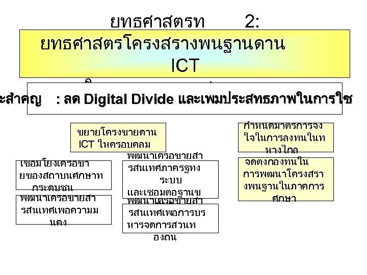 ยทธศาสตรท 2: ยทธศาสตรโครงสรางพนฐานดาน ICT ใหทวถงทกภาคสวน ะสำคญ : ลด Digital Divide และเพมประสทธภาพในการใช ขยายโครงขายดาน ICT ใหครอบคลม