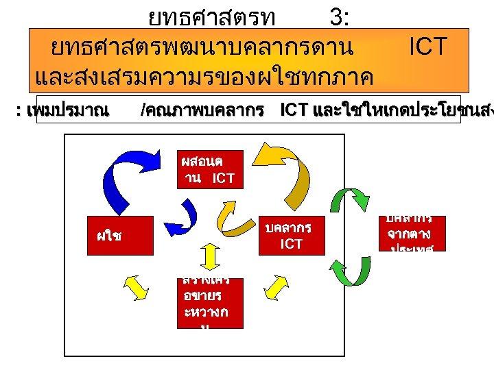 ยทธศาสตรท 3: ยทธศาสตรพฒนาบคลากรดาน ICT และสงเสรมความรของผใชทกภาค สวน : เพมปรมาณ /คณภาพบคลากร ICT และใชใหเกดประโยชนสง ผสอนด าน ICT