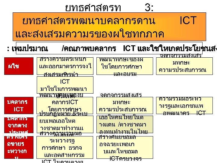 ยทธศาสตรท 3: ยทธศาสตรพฒนาบคลากรดาน ICT และสงเสรมความรของผใชทกภาค สวน : เพมปรมาณ /คณภาพบคลากร ICT และใชใหเกดประโยชนสง ผใช บคลากร ICT
