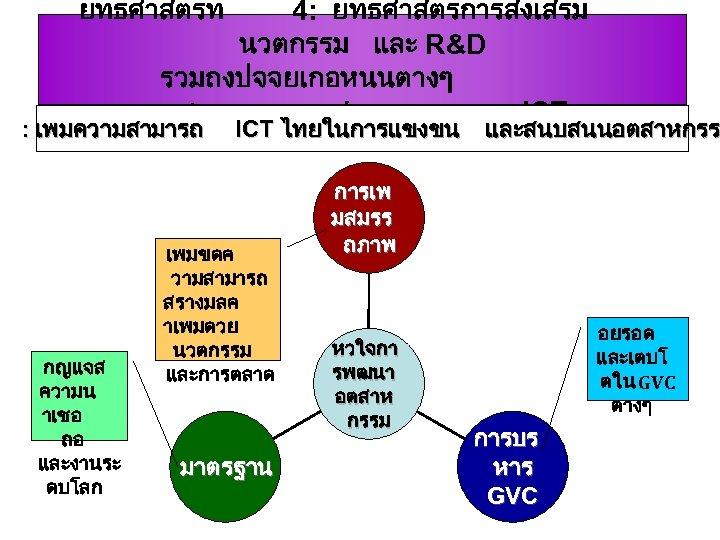 ยทธศาสตรท 4: ยทธศาสตรการสงเสรม นวตกรรม และ R&D รวมถงปจจยเกอหนนตางๆ ทชวยพฒนาอตสาหกรรม ICT : เพมความสามารถ ICT ไทยในการแขงขน และสนบสนนอตสาหกรร