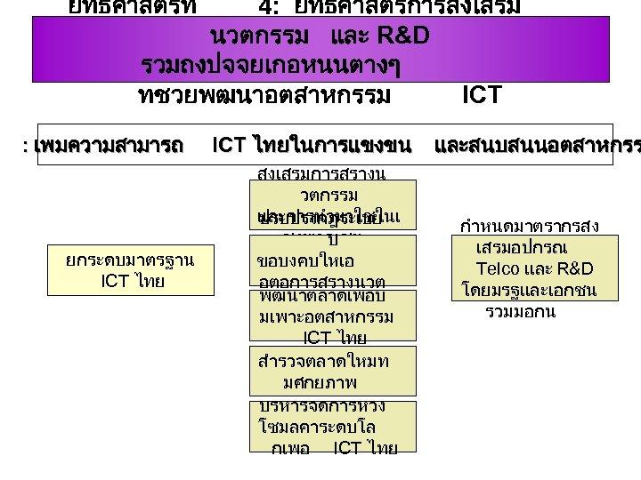 ยทธศาสตรท 4: ยทธศาสตรการสงเสรม นวตกรรม และ R&D รวมถงปจจยเกอหนนตางๆ ทชวยพฒนาอตสาหกรรม ICT ญ : เพมความสามารถ ICT ไทยในการแขงขน