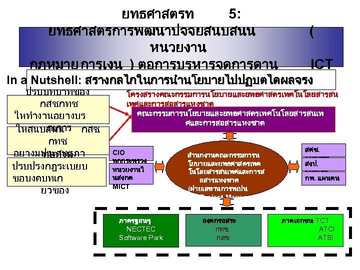 ยทธศาสตรท 5: ยทธศาสตรการพฒนาปจจยสนบสนน ( หนวยงาน กฎหมาย การเงน ) ตอการบรหารจดการดาน ICT In a Nutshell: สรางกลไกในการนำนโยบายไปปฏบตไดผลจรง