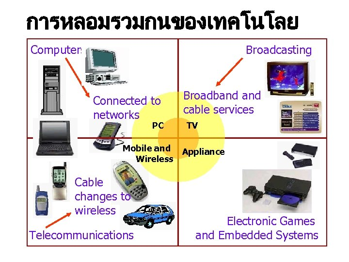 การหลอมรวมกนของเทคโนโลย Computers Broadcasting Connected to networks PC Mobile and Wireless Cable changes to wireless