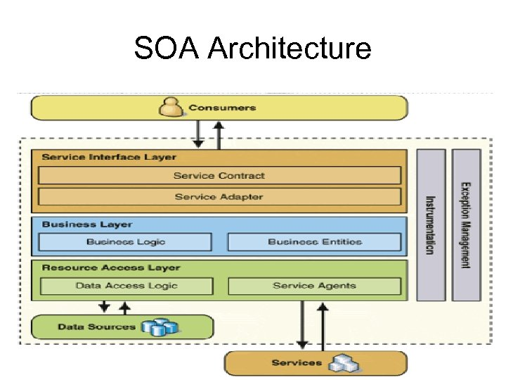 SOA Architecture