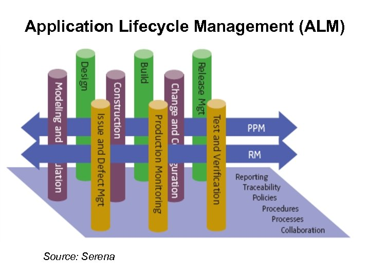 Application Lifecycle Management (ALM) Source: Serena
