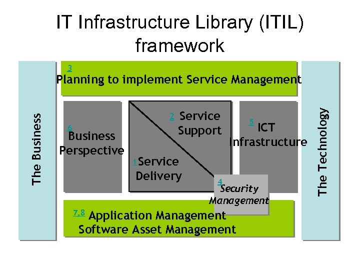IT Infrastructure Library (ITIL) framework 3 2 6 Business Perspective Service Support ICT Infrastructure