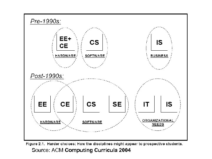 Source: ACM Computing Curricula 2004