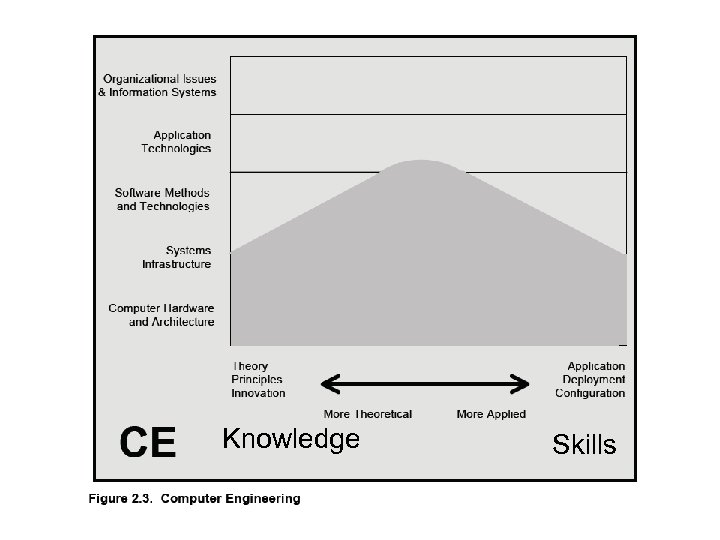 Knowledge Skills