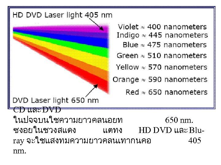 CD และ DVD ในปจจบนใชความยาวคลนอยท 650 nm. ซงอยในชวงสแดง แตทง HD DVD และ Bluray จะใชแสงทมความยาวคลนเทากนคอ 405
