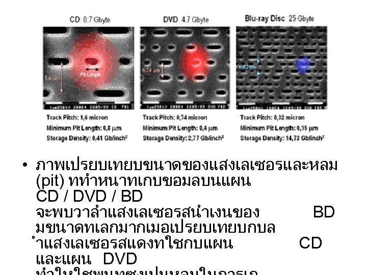 • ภาพเปรยบเทยบขนาดของแสงเลเซอรและหลม (pit) ททำหนาทเกบขอมลบนแผน CD / DVD / BD จะพบวาลำแสงเลเซอรสนำเงนของ BD มขนาดทเลกมากเมอเปรยบเทยบกบล ำแสงเลเซอรสแดงทใชกบแผน