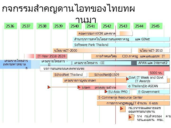 กจกรรมสำคญดานไอทของไทยทผ านมา 2536 2537 2538 2539 2540 2541 2542 2543 2544 2545 คณะกรรมการY 2