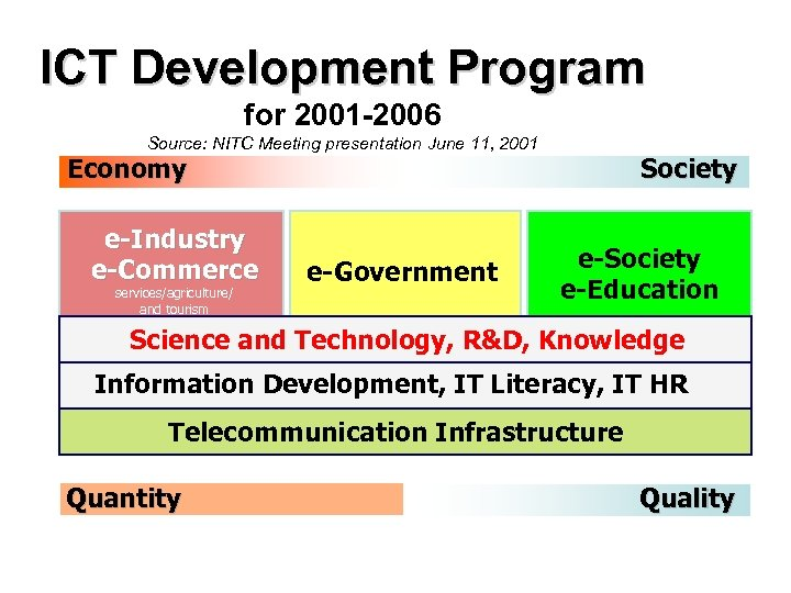 ICT Development Program for 2001 -2006 Source: NITC Meeting presentation June 11, 2001 Economy