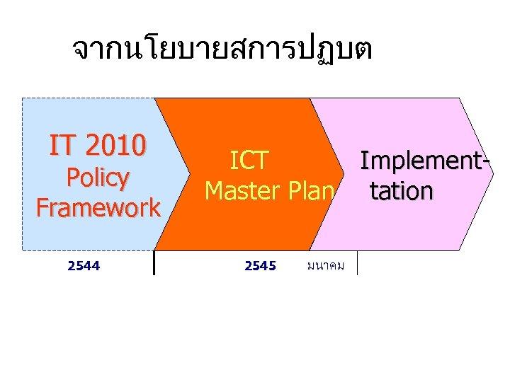 จากนโยบายสการปฏบต IT 2010 Policy Framework 2544 ICT Implement. Master Plan tation 2545 มนาคม