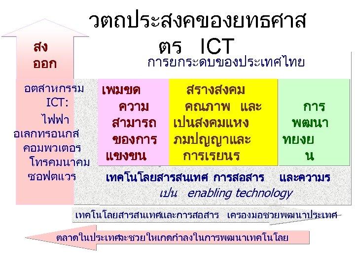 สง ออก วตถประสงคของยทธศาส ตร ICT การยกระดบของประเทศไทย อตสาหกรรม ICT: ไฟฟา อเลกทรอนกส คอมพวเตอร โทรคมนาคม ซอฟตแวร เพมขด