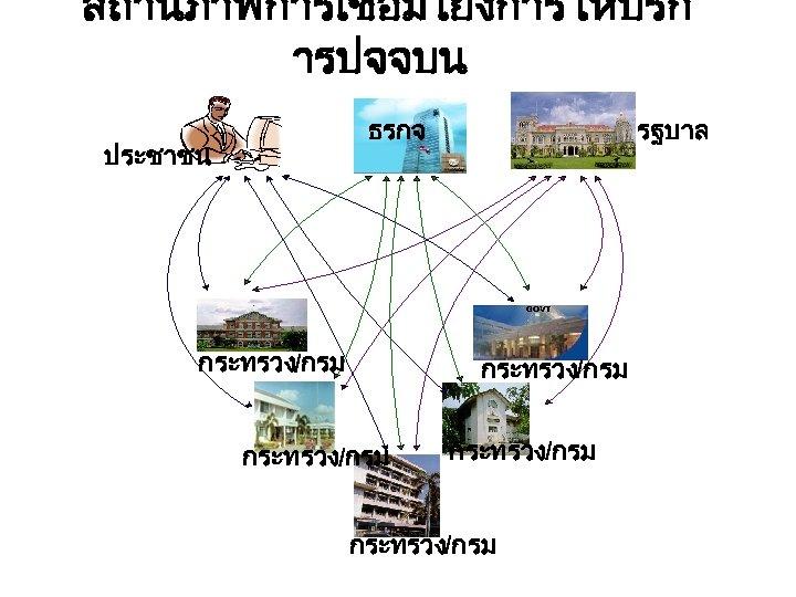 สถานภาพการเชอมโยงการใหบรก ารปจจบน ธรกจ ประชาชน รฐบาล GOVT กระทรวง/กรม GOVT กระทรวง/กรม