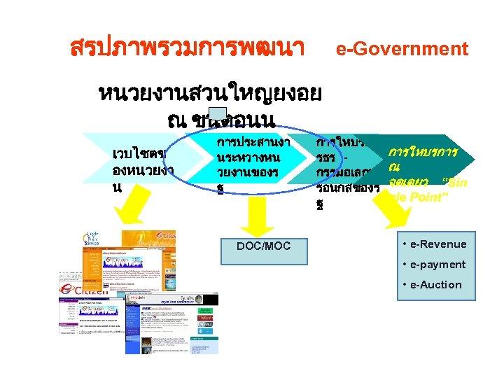 สรปภาพรวมการพฒนา e-Government หนวยงานสวนใหญยงอย ณ ขนตอนน เวบไซตข องหนวยงา น การประสานงา นระหวางหน วยงานของร ฐ DOC/MOC
