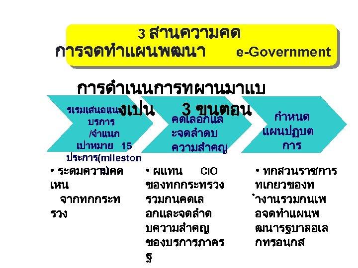 3 สานความคด การจดทำแผนพฒนา e-Government การดำเนนการทผานมาแบ รเรมเสนอแนะ งเปน คดเลอกแล 3 ขนตอน บรการ /จำแนก เปาหมาย 15