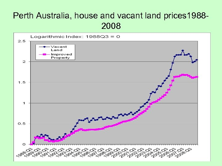 Perth Australia, house and vacant land prices 19882008