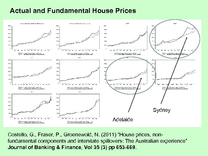 Actual and Fundamental House Prices Sydney Adelaide Costello, G. , Fraser, P. , Groenewold,