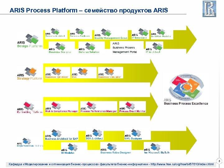ARIS Process Platform – семейство продуктов ARIS Business Process Management Portal Кафедра «Моделирование и