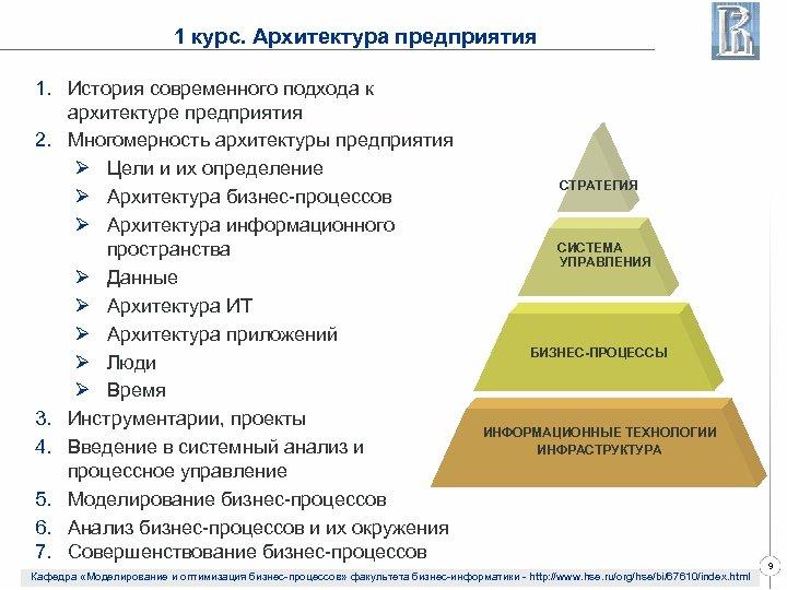 1 курс. Архитектура предприятия 1. История современного подхода к архитектуре предприятия 2. Многомерность архитектуры