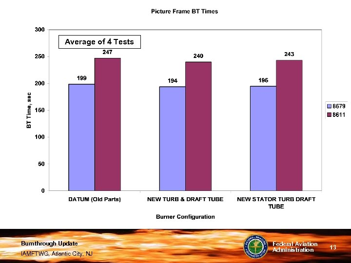 Average of 4 Tests Burnthrough Update IAMFTWG, Atlantic City, NJ Federal Aviation Administration 13