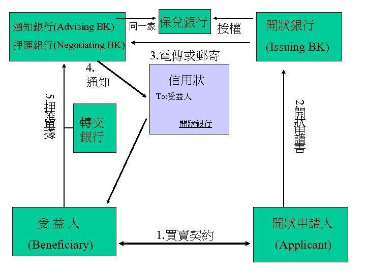 通知銀行(Advising BK) 押匯銀行(Negotiating BK) 4. 通知 保兌銀行 授權 3. 電傳或郵寄 受益人 (Beneficiary) (Issuing BK)