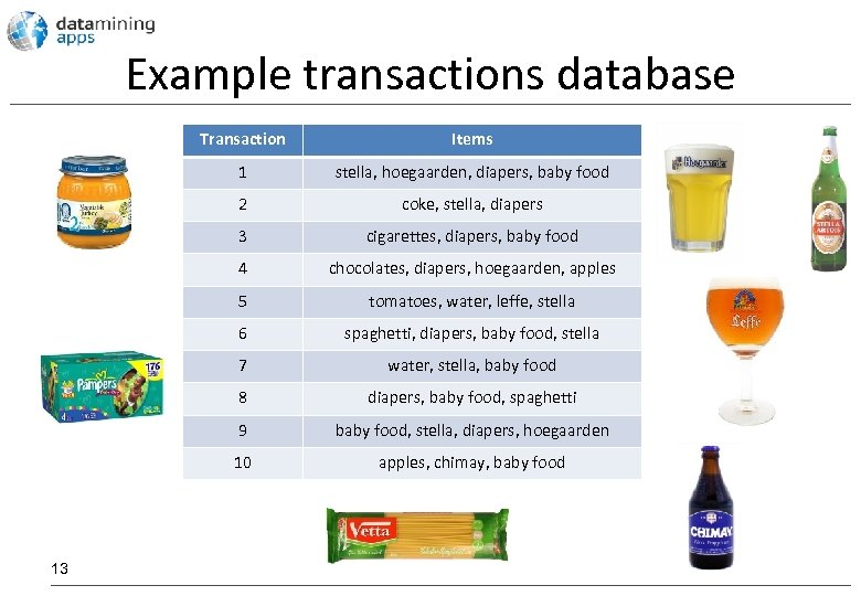 Example transactions database Transaction 1 stella, hoegaarden, diapers, baby food 2 coke, stella, diapers