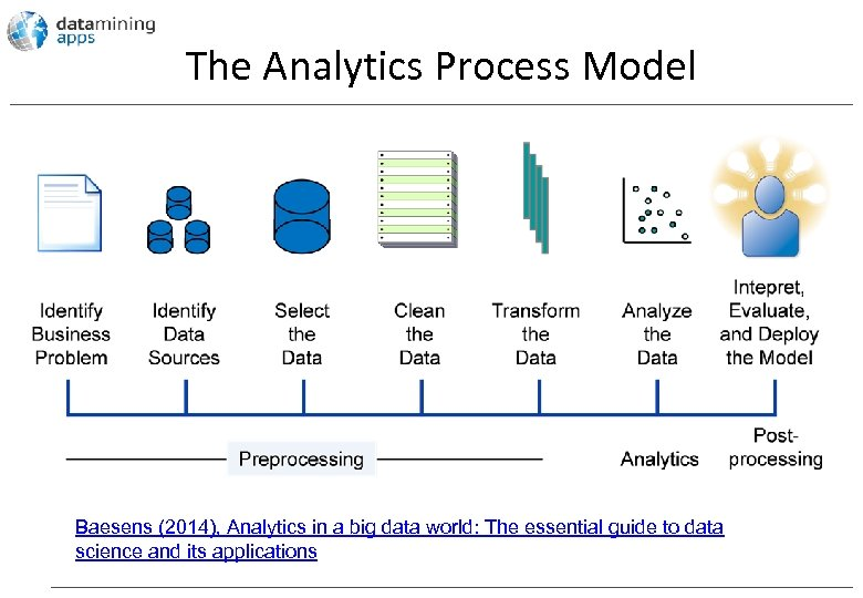 The Analytics Process Model Baesens (2014), Analytics in a big data world: The essential
