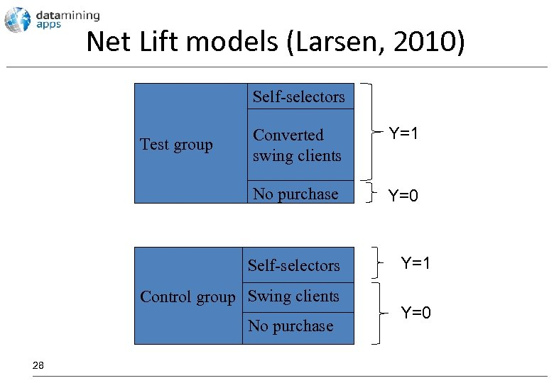Net Lift models (Larsen, 2010) Self-selectors Converted swing clients Y=1 No purchase Test group