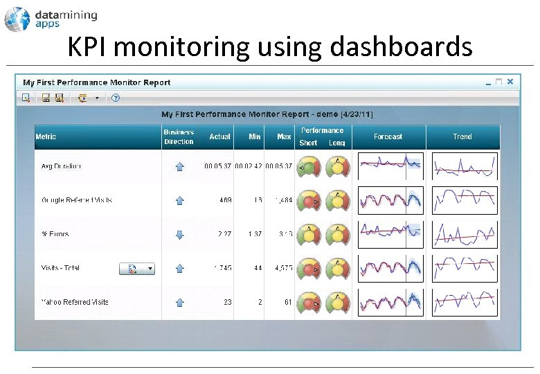 KPI monitoring using dashboards