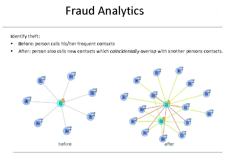 Fraud Analytics Identify theft: • Before: person calls his/her frequent contacts • After: person