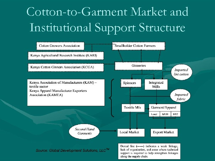 Cotton-to-Garment Market and Institutional Support Structure