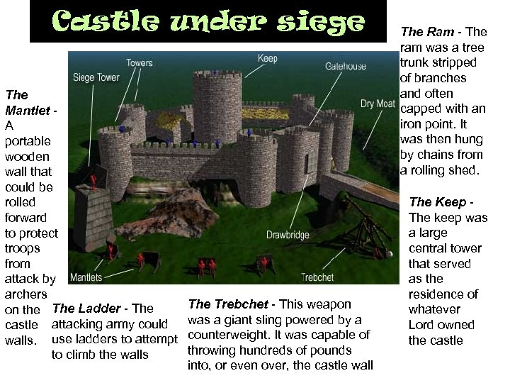 Castle under siege The Mantlet A portable wooden wall that could be rolled forward