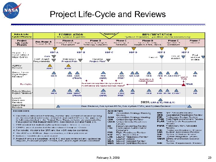 Project Life-Cycle and Reviews SMSR February 3, 2009 23