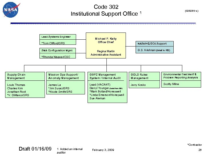 Code 302 Institutional Support Office 1 Lead Systems Engineer *Tom Clifford/SRS SMA Configuration Mgmt