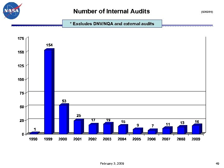Number of Internal Audits (02/02/09) * Excludes DNV/NQA and external audits February 3, 2009