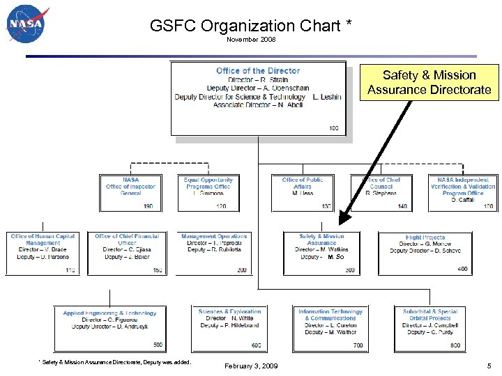 GSFC Organization Chart * November 2008 Safety & Mission Assurance Directorate M. So *