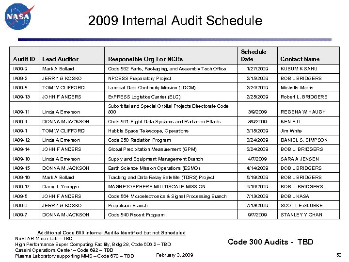 2009 Internal Audit Schedule Date Audit ID Lead Auditor Responsible Org For NCRs IA