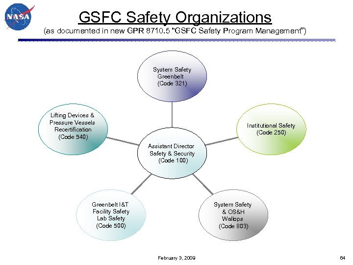 "GSFC Safety Organizations (as documented in new GPR 8710. 5 ""GSFC Safety Program Management"")"