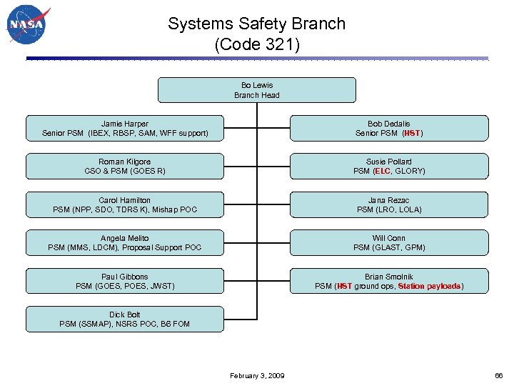 Systems Safety Branch (Code 321) Bo Lewis Branch Head Jamie Harper Senior PSM (IBEX,