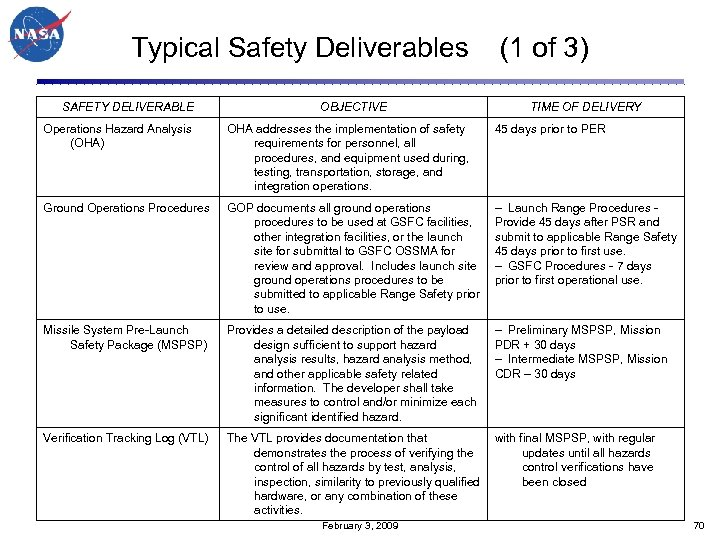 Typical Safety Deliverables (1 of 3) SAFETY DELIVERABLE OBJECTIVE TIME OF DELIVERY Operations Hazard