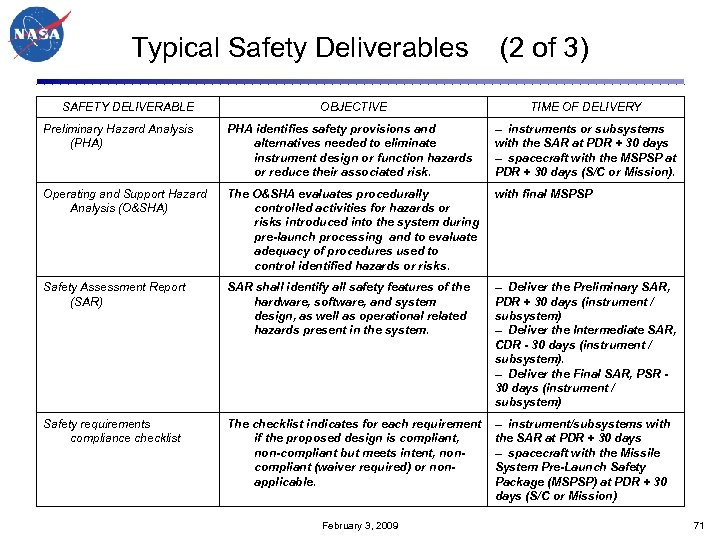 Typical Safety Deliverables (2 of 3) SAFETY DELIVERABLE OBJECTIVE TIME OF DELIVERY Preliminary Hazard