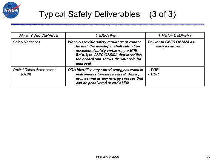 Typical Safety Deliverables (3 of 3) SAFETY DELIVERABLE OBJECTIVE TIME OF DELIVERY Safety Variances