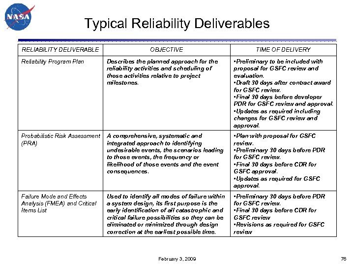 Typical Reliability Deliverables RELIABILITY DELIVERABLE OBJECTIVE TIME OF DELIVERY Reliability Program Plan Describes the