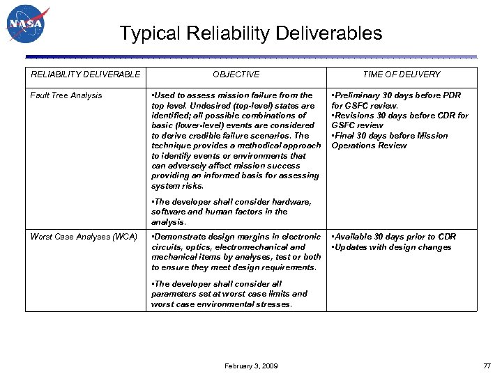 Typical Reliability Deliverables RELIABILITY DELIVERABLE Fault Tree Analysis OBJECTIVE TIME OF DELIVERY • Used
