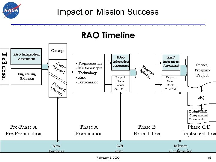 Impact on Mission Success RAO Timeline RAO Independent Assessment Engineering Estimates Concept RAO C