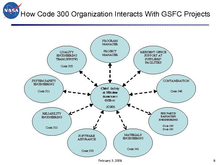 How Code 300 Organization Interacts With GSFC Projects PROGRAM MANAGER PROJECT MANAGER QUALITY ENGINEERING